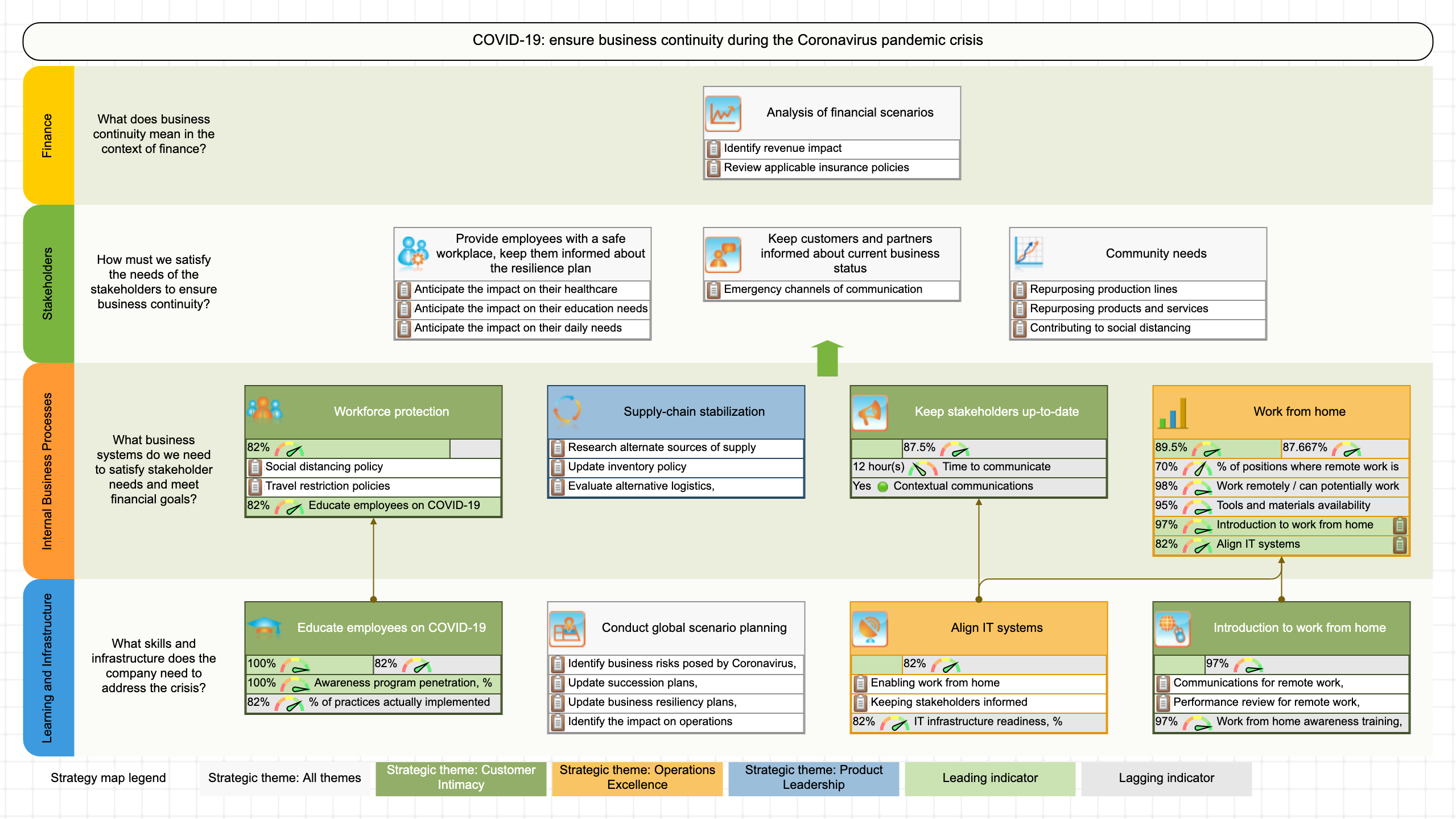 COVID 19 - a strategy map template for Coronavirus response strategy