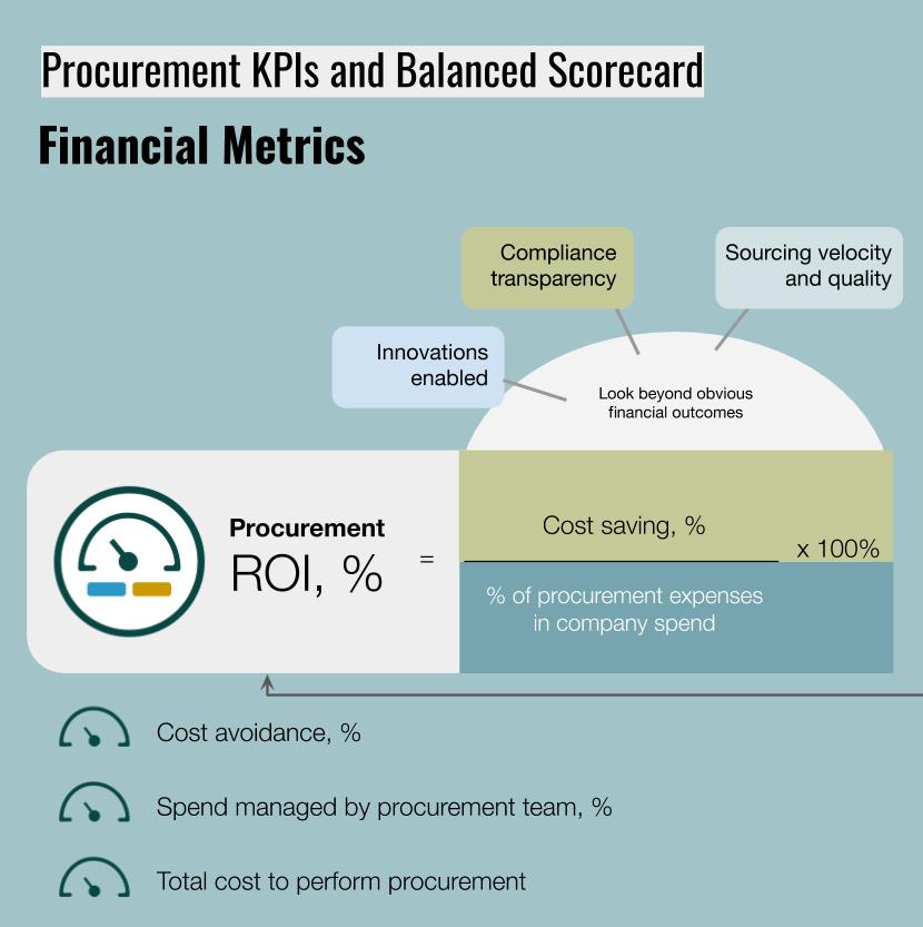 ROI of procurement