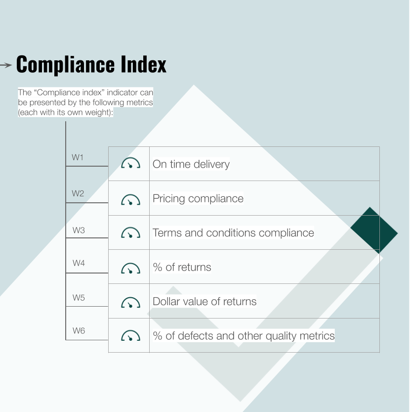 Procurement compliance index and indicators