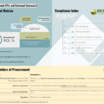 Procurement KPIs and Scorecard
