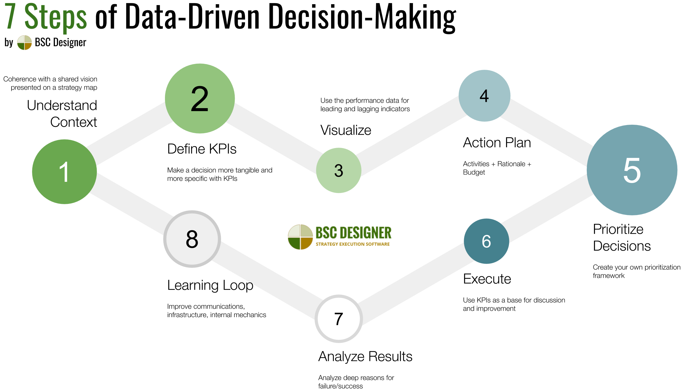 7 Steps of Data-Driven Decision