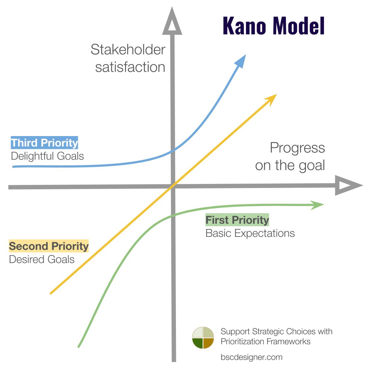 Kano Model Chart