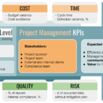 KPIs for project management