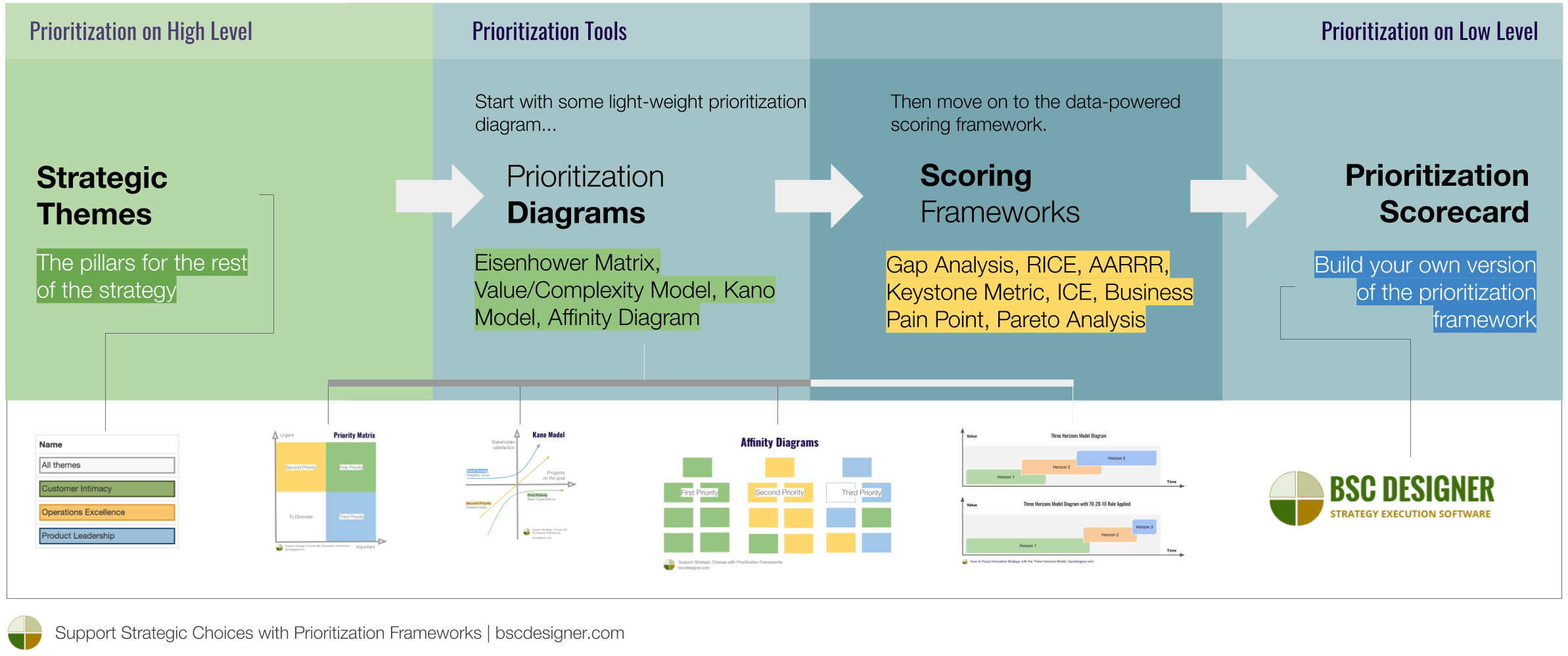 Strategic Choices with Prioritization Frameworks - Prioritization Tools