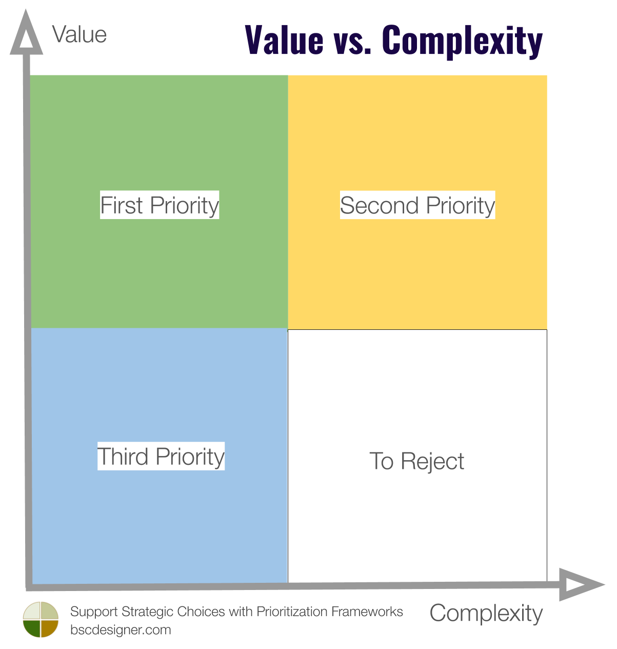 Value vs. Complexity Matrix