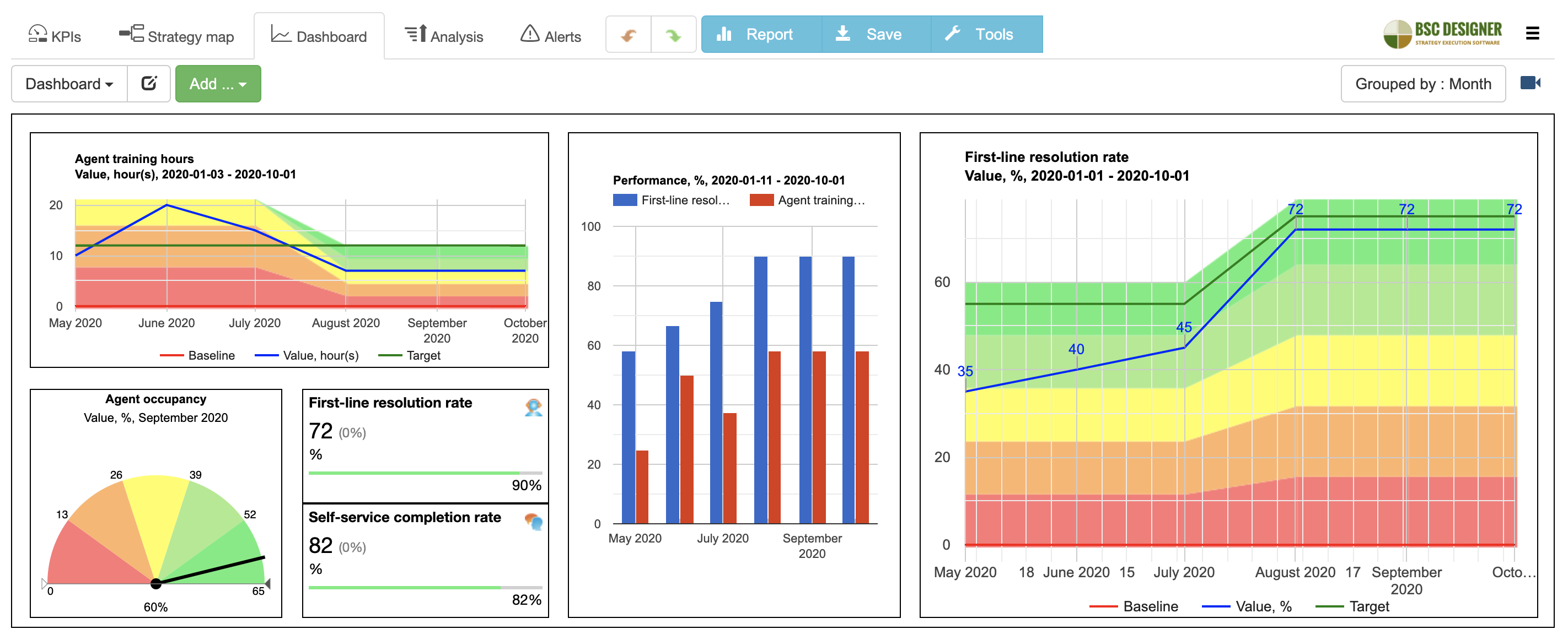 BI dashboards in BSC Designer software
