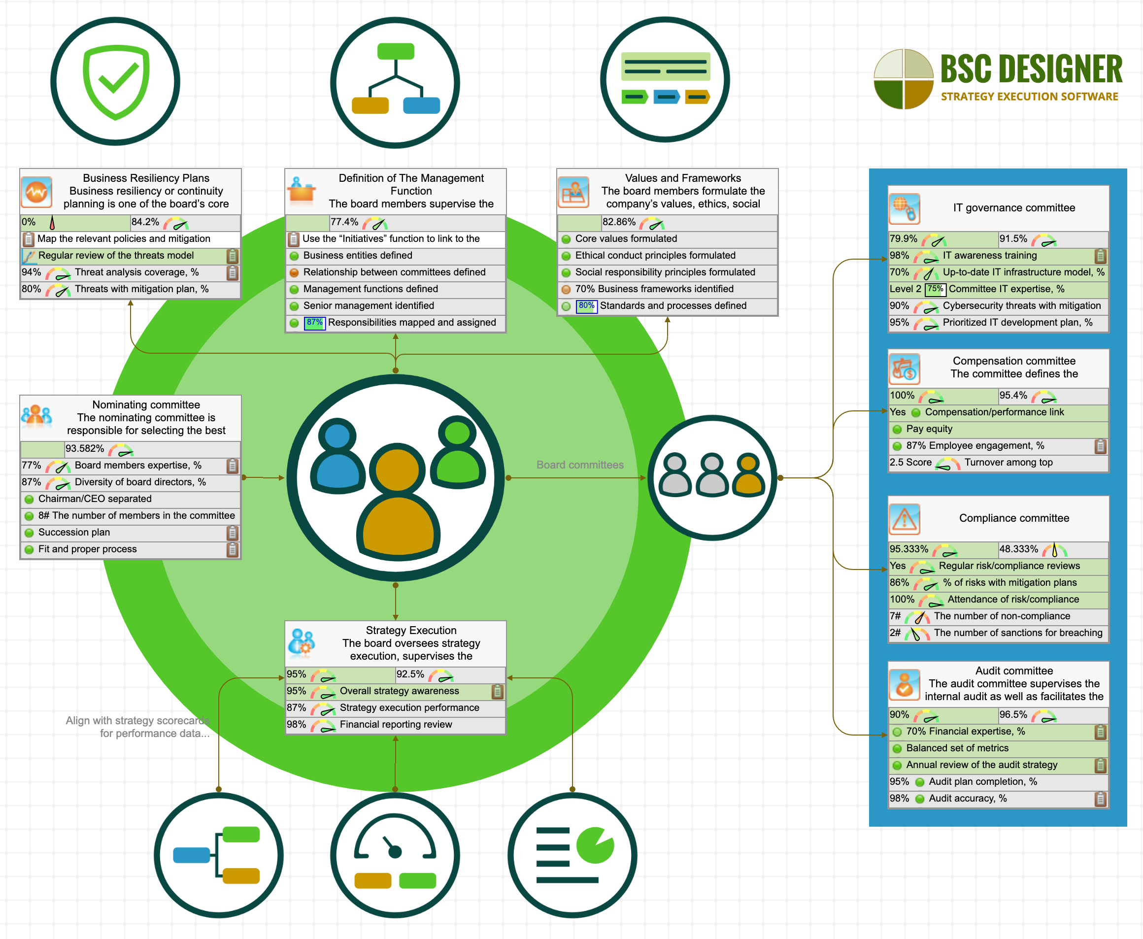 Corporate Governance Dashboard with KPIs