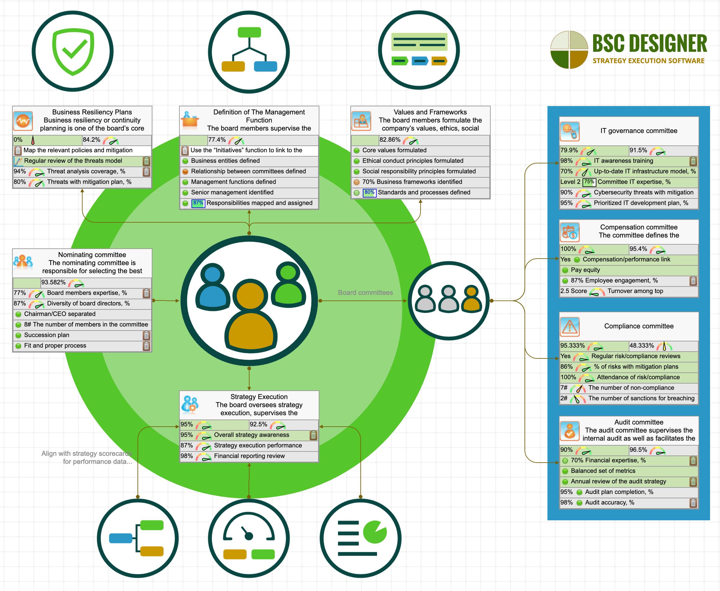 Tableau de bord de gestion d'entreprise avec les KPI