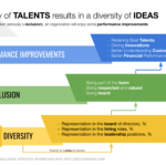 How diversity is driving inclusion