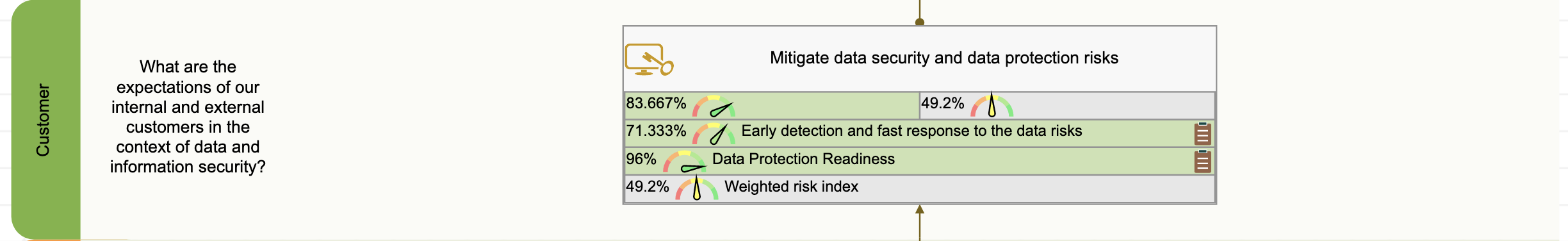 The goals and KPIs of customer perspective of the data security scorecard
