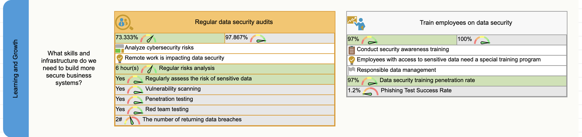 Learning perspective of the data security scorecard