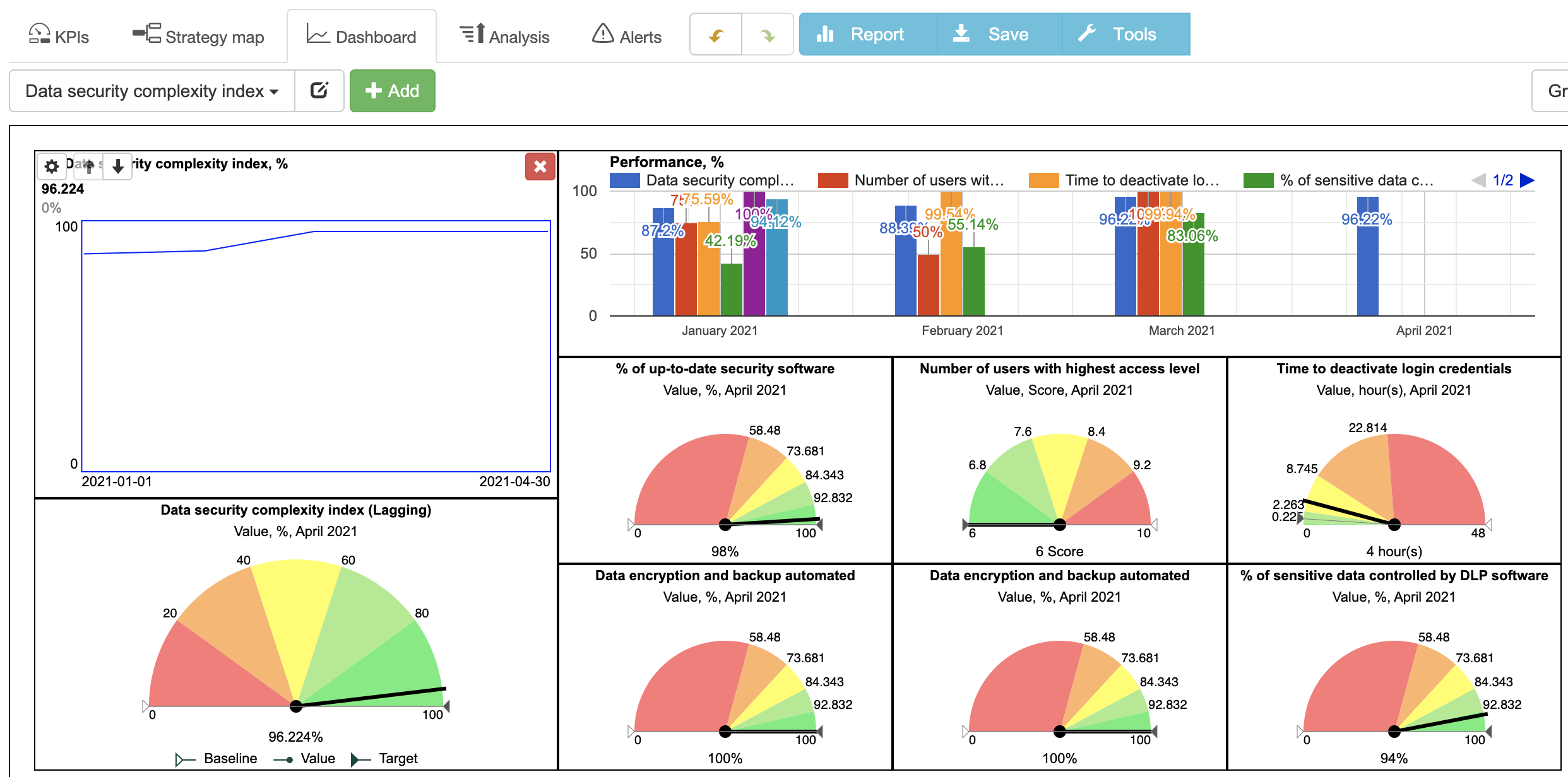 An example of the data security complexity index dashboard