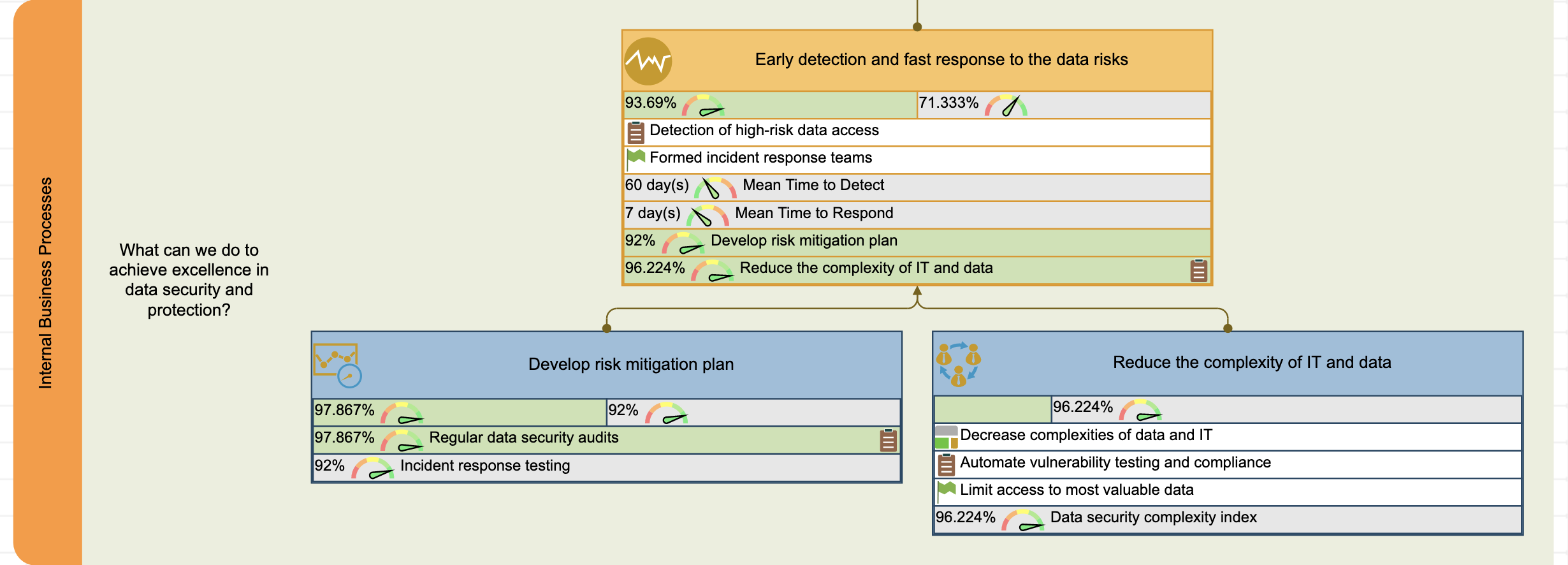 Internal perspective of the data security scorecard