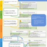 Data Security Strategy Map with KPIs, Success Factors, and Initiatives