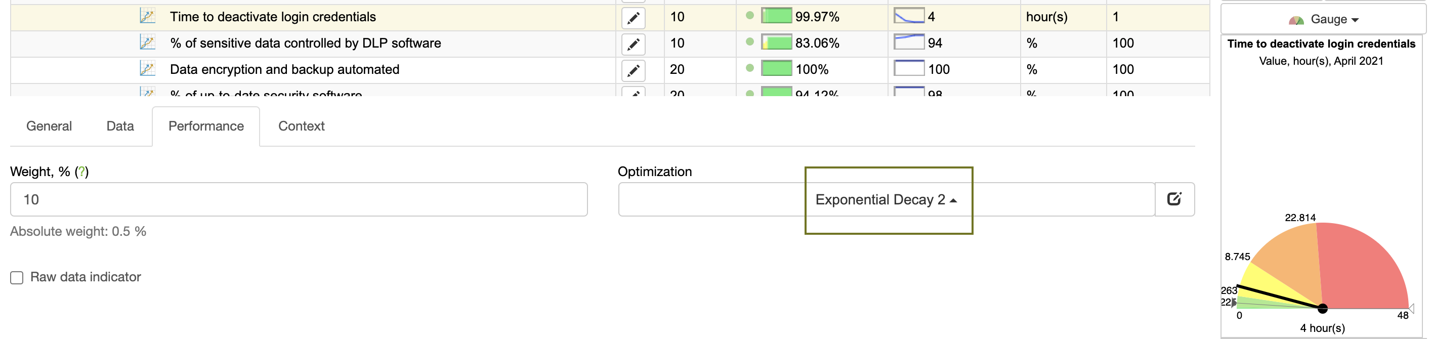 Exponential deya for some performance indicators
