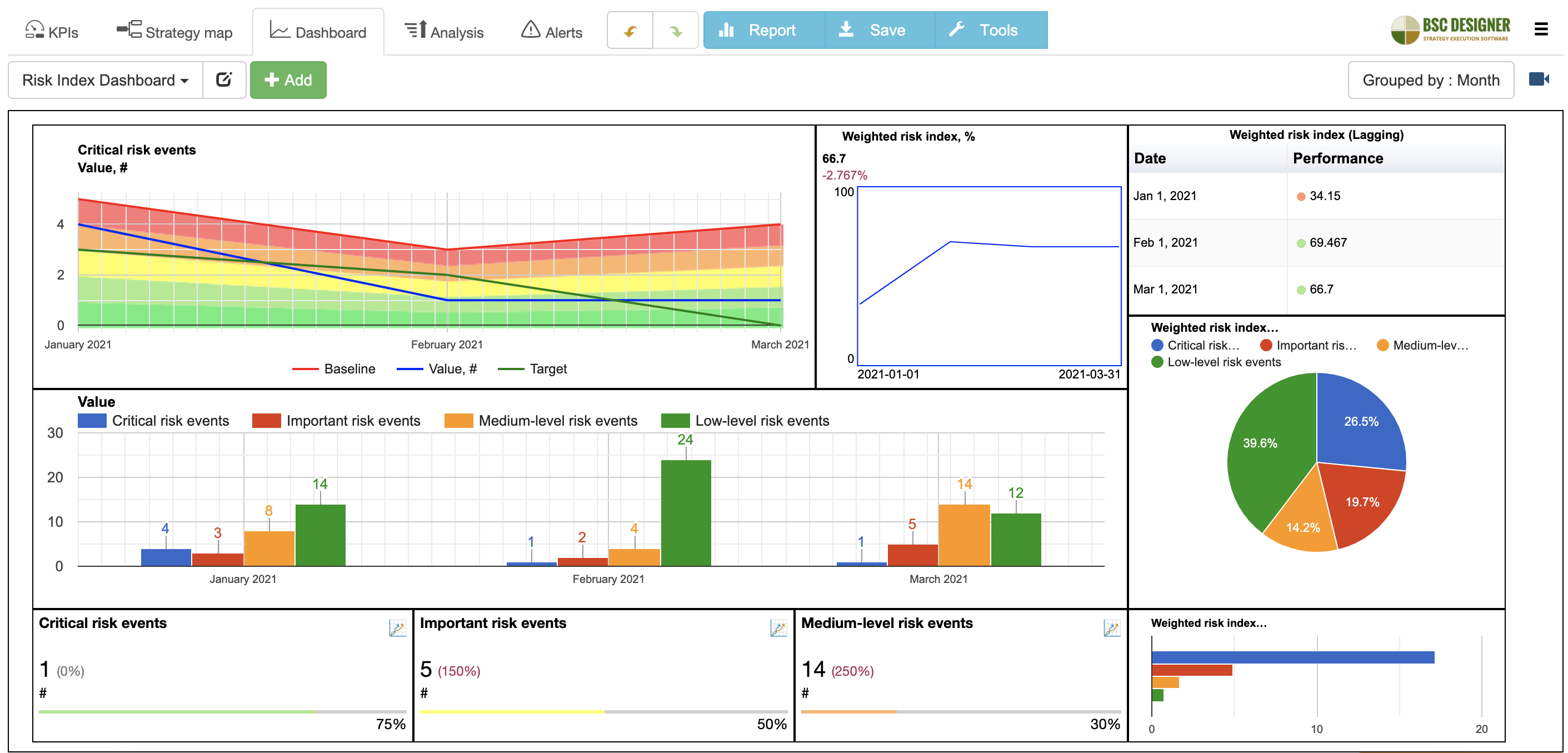 An example of risk index dashboard