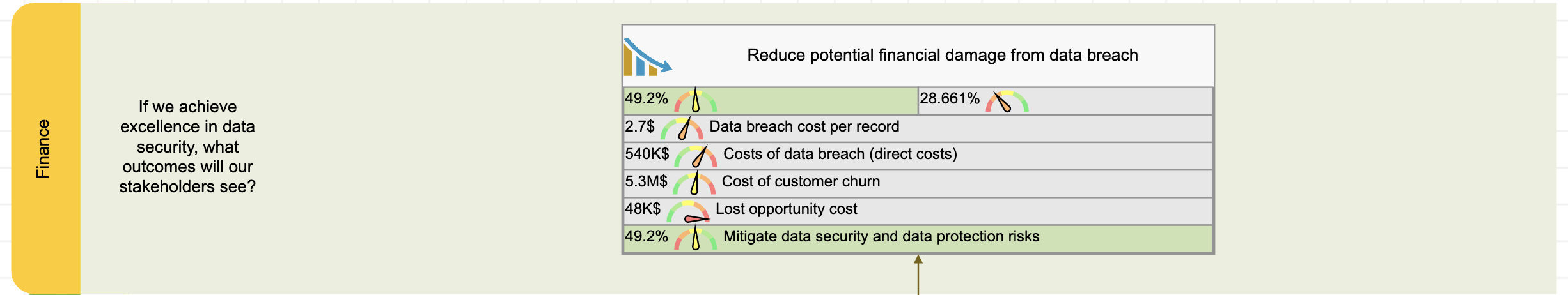 Financial perspective of the security scorecard