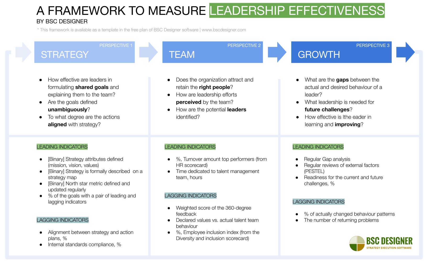 A framework for measuring leadership effectiveness by BSC Designer