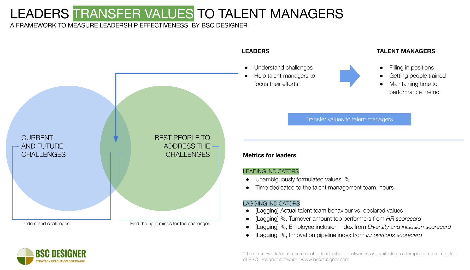 The role of leaders in talent management