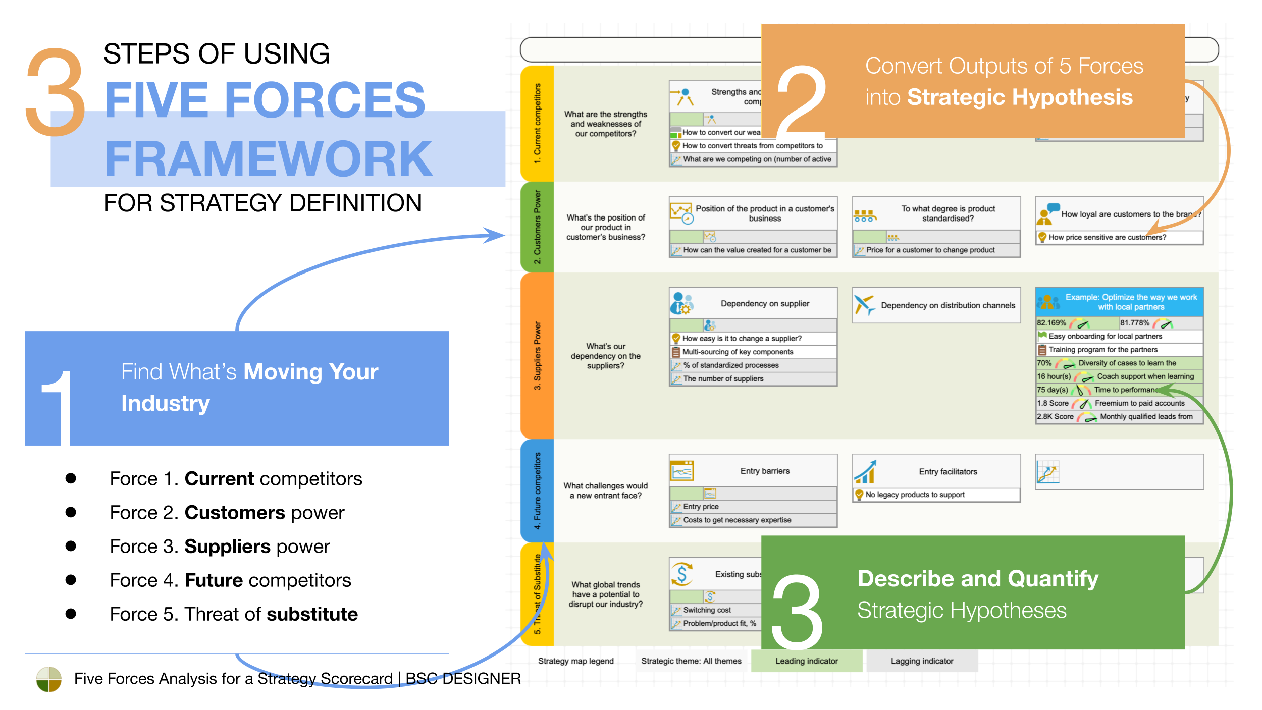 3 steps to formulate a competitive strategy with Porter's Five Forces framework