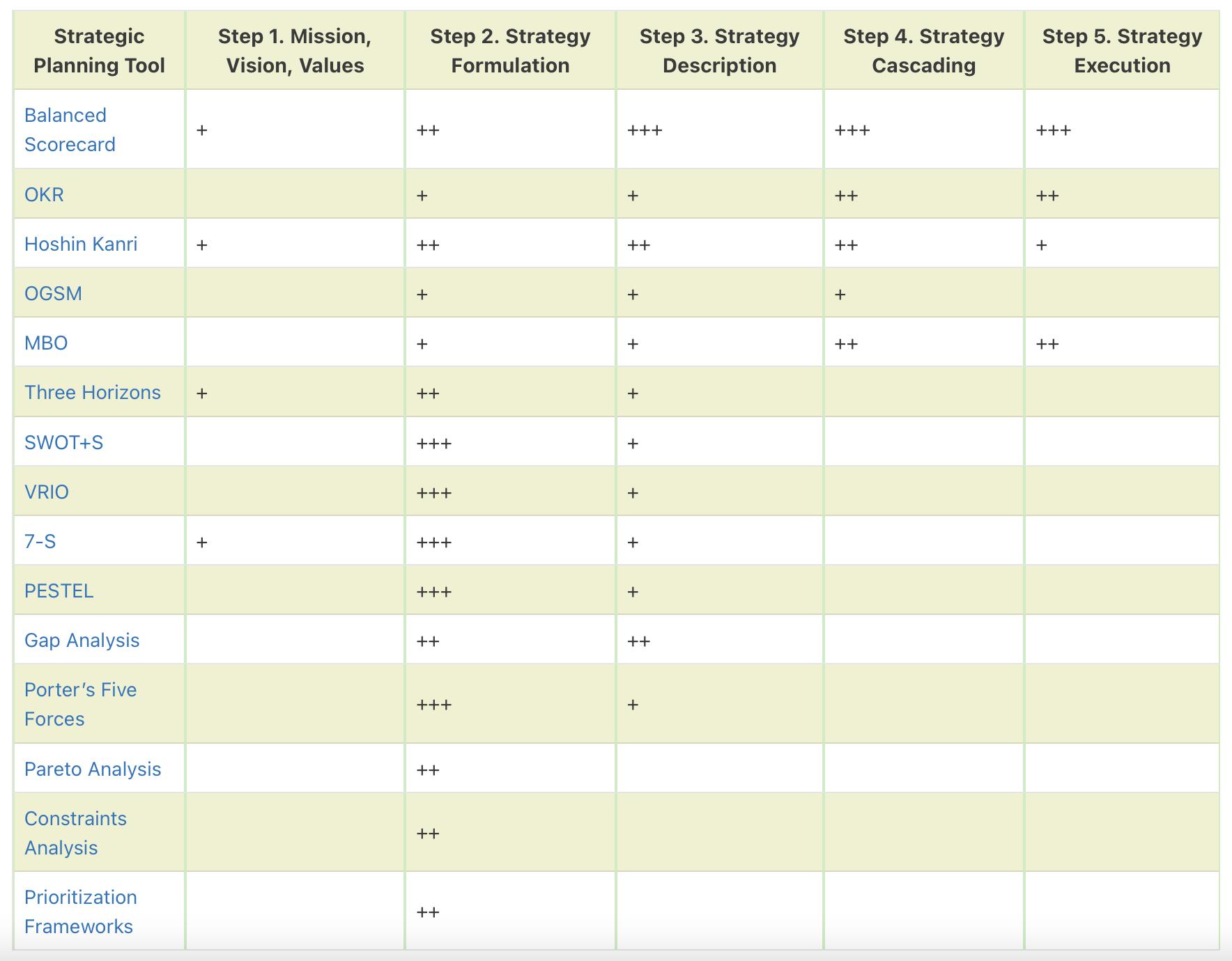 Comparative table for strategic planning frameworks by BSC Designer