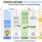 A three types of strategy sessions for distributed team