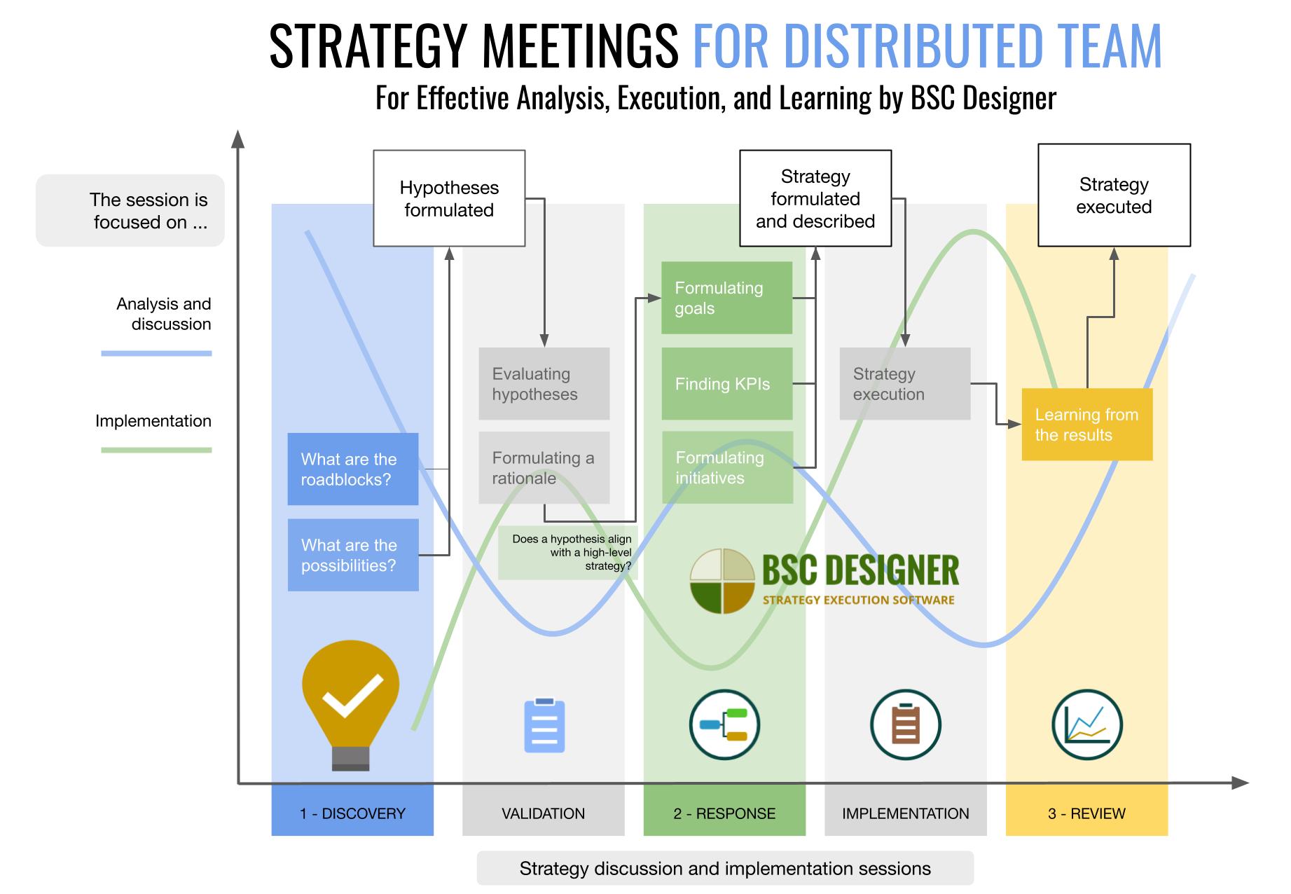 Tres tipos de sesiones de estrategia para equipos distribuidos